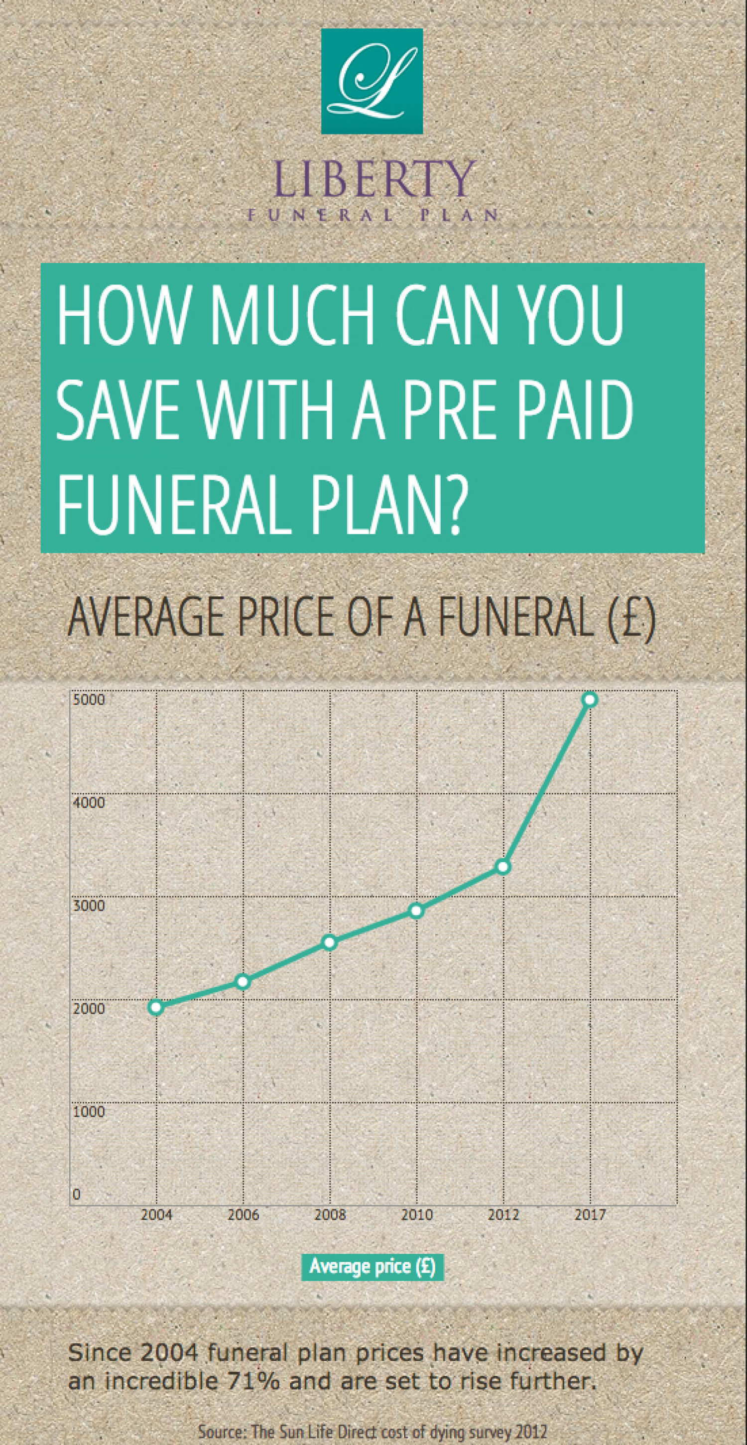 How much can you save with a pre paid funeral plan? Infographic