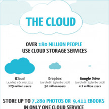 How much can you store in the cloud?  Infographic