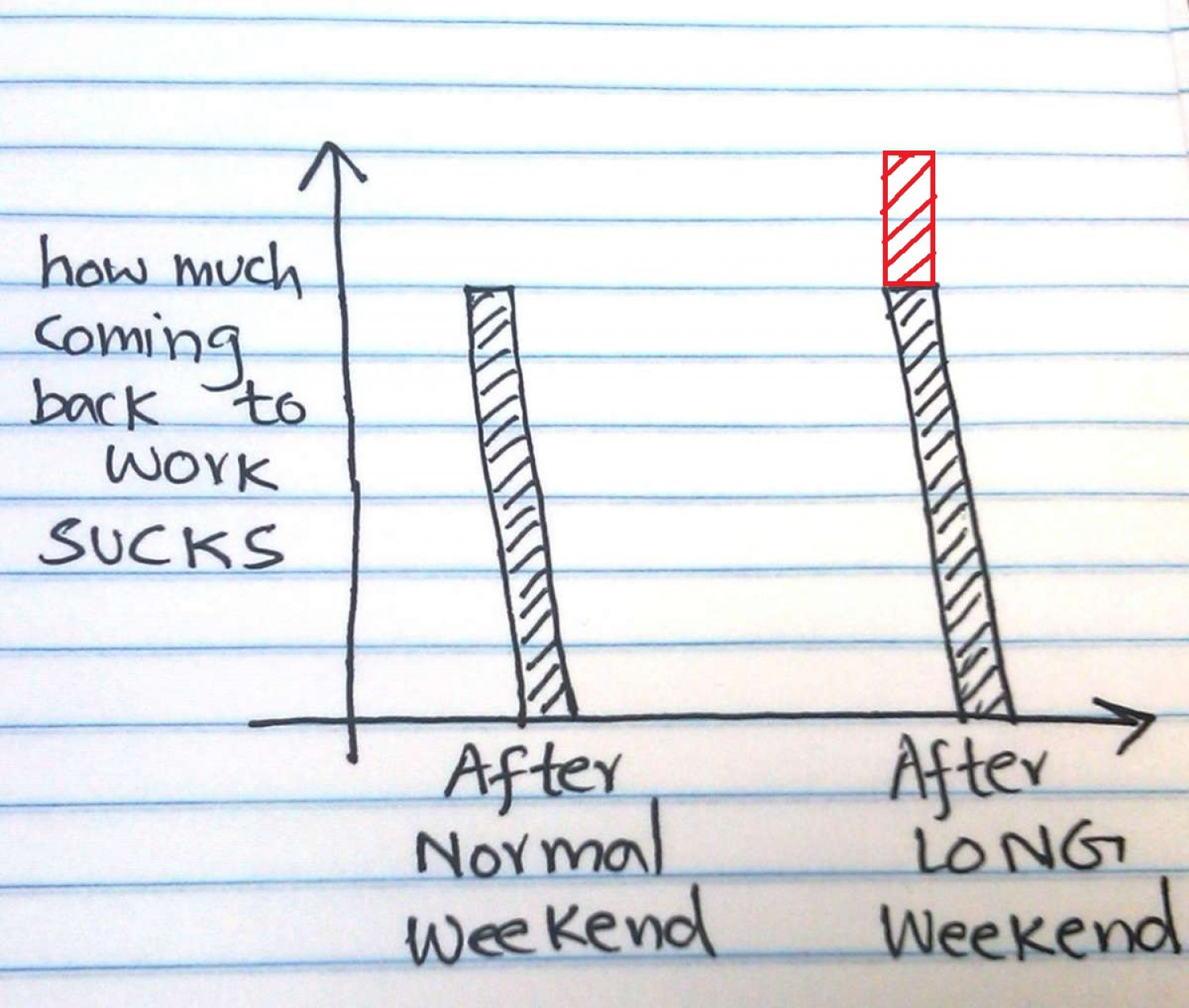 How Much Coming Back to Work Sucks Infographic