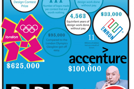 How much did that logo cost? Infographic