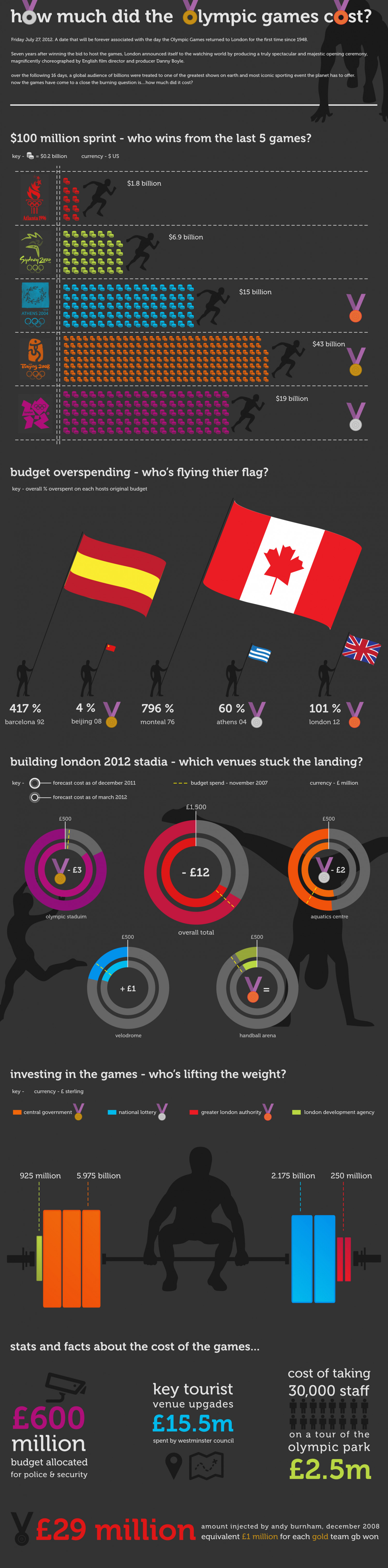 How Much Did the Olympics Cost? Infographic