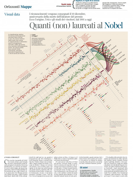 Nobels, No Degrees Infographic