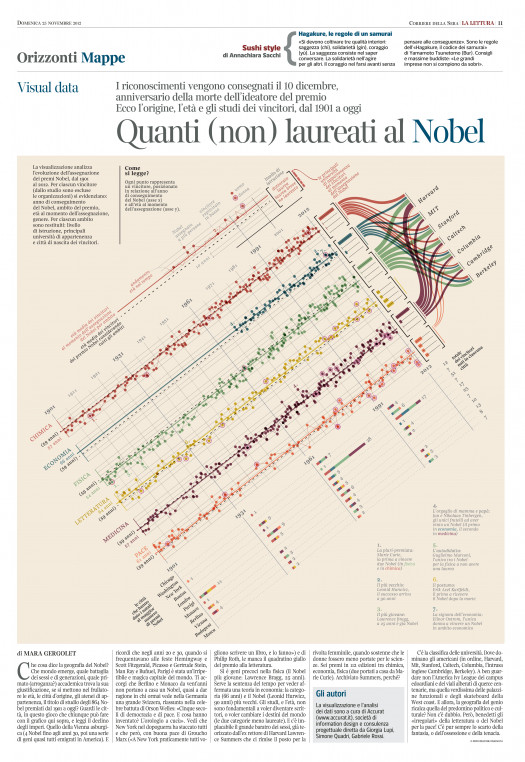 How much did you know about Nobel prizes and Nobel laureates?