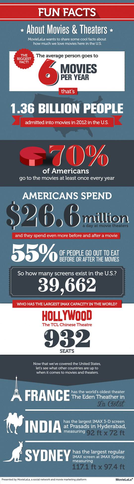 Fun Facts About Movies & Theaters
