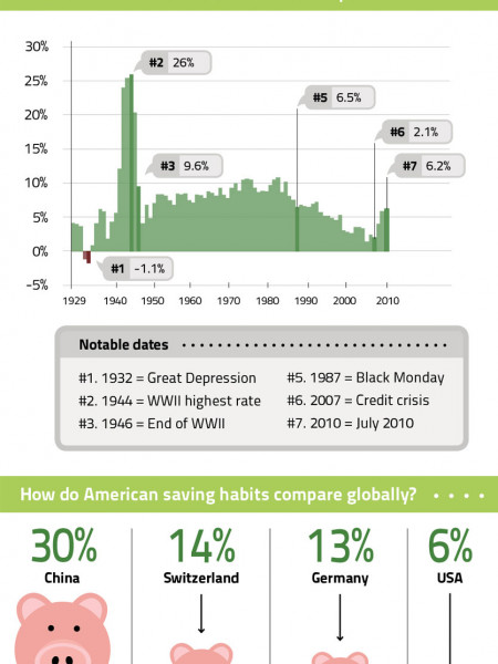 How Much Do Americans Save? Infographic