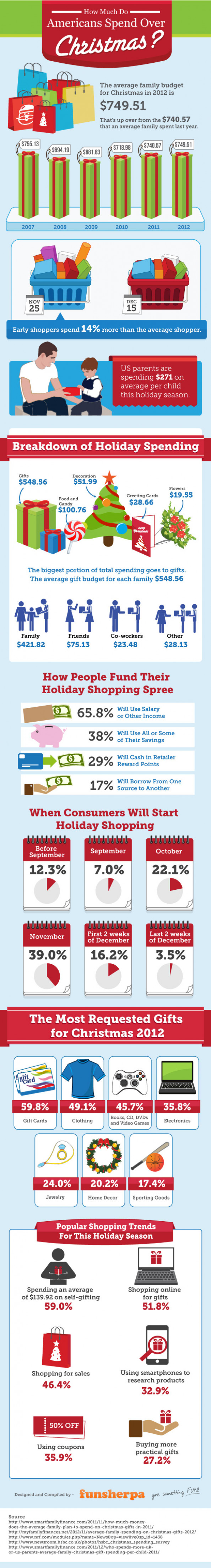 How Much Do Americans Spend Over Christmas? Infographic