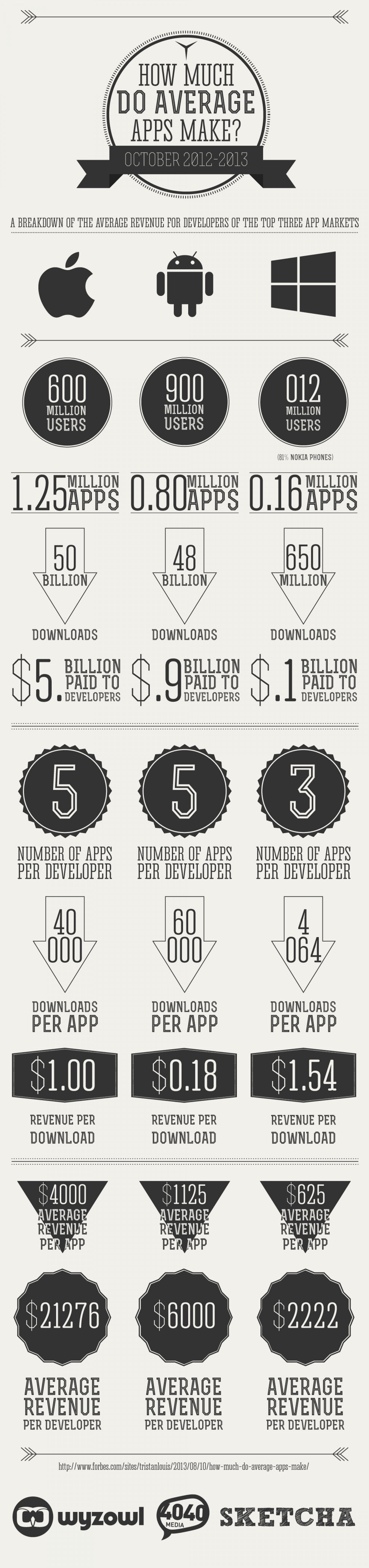 How Much Do Apps Make? Infographic