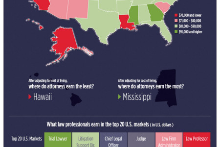 How Much Do Attorneys Make Infographic