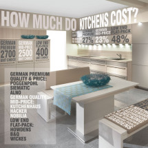 How Much Do Kitchens Cost? Infographic