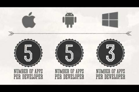 How Much Do Mobile Apps Make? Infographic