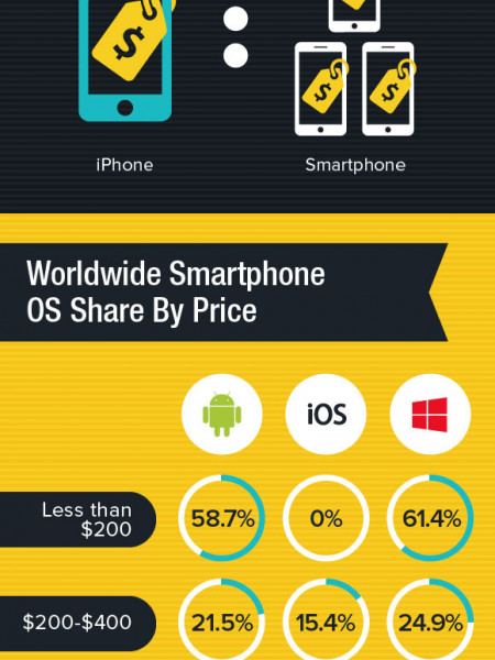 How Much Do Smartphones Cost Infographic