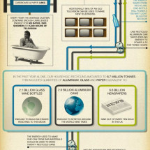 How Much Do We Really Recycle? Infographic