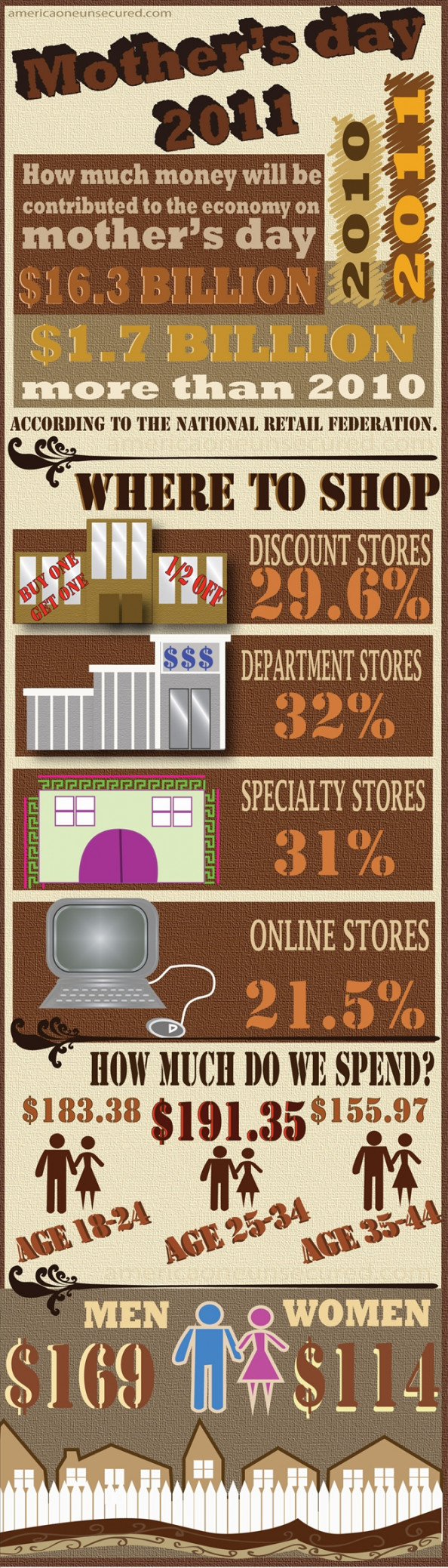 How Much Do We Spend On Mother&#039;s Day? Infographic