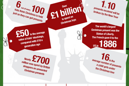 How much do we waste at Christmas? Infographic