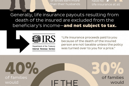 How Much Do You Know About Life Insurance Infographic