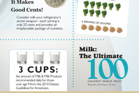 How Much Do You Know About Milk? Infographic