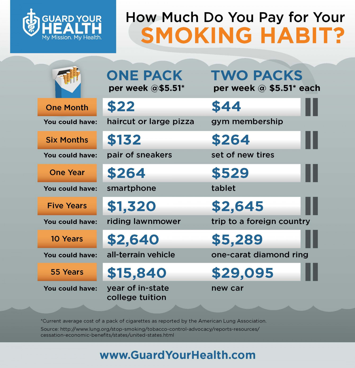 How Much Do You Pay for Your Smoking Habit? Infographic