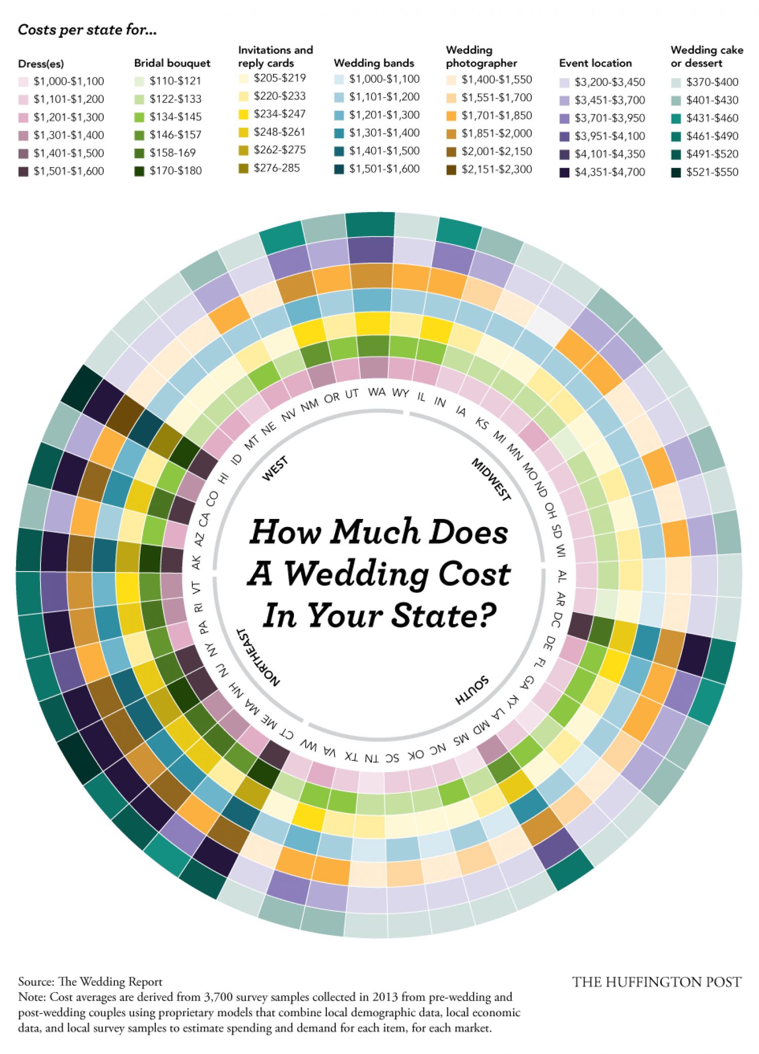How Much Does A Wedding Cost In Your State