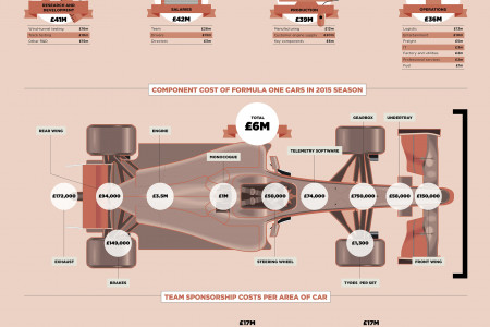 How much does an F1 car cost Infographic