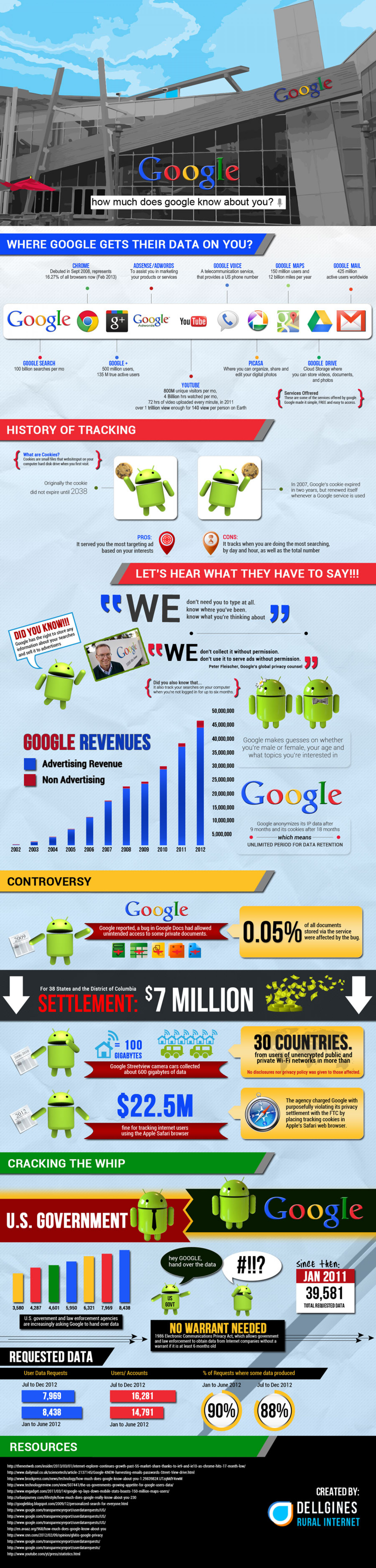 How Much Does Google Know About You  Infographic