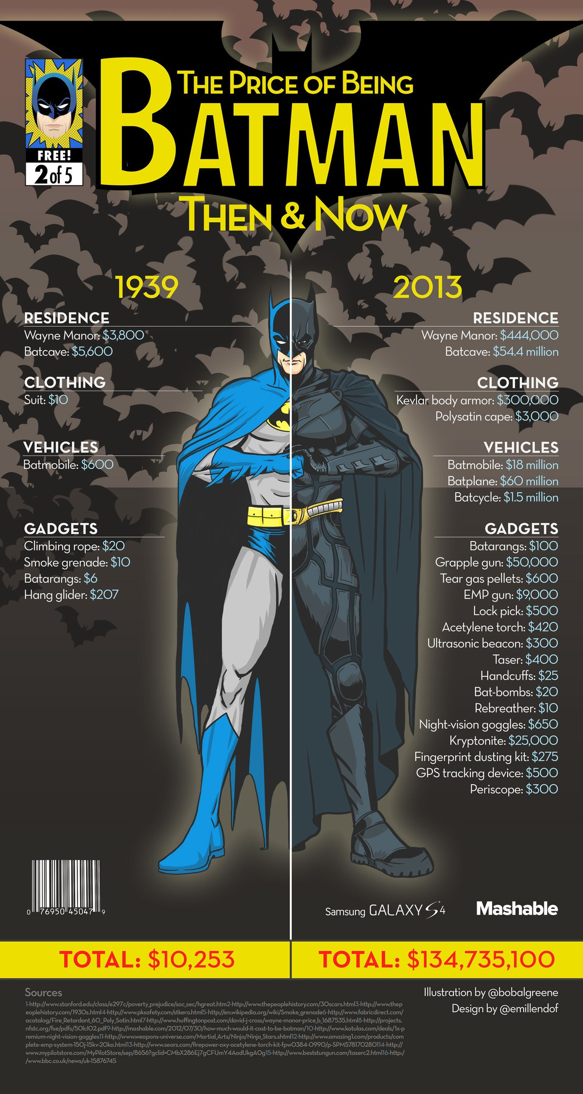 How much does it cost to be batman infographic