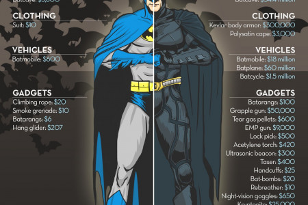 How Much Does It Cost to Be Batman? Infographic