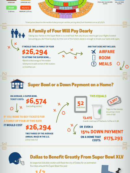How Much Does It Cost to Go to The Super Bowl? Infographic