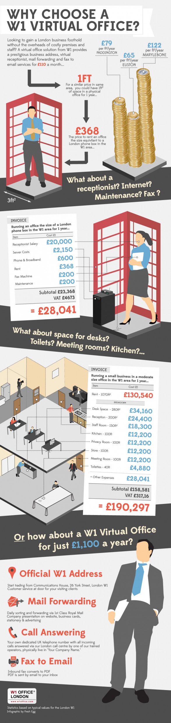 How much does it cost to rent office space in London