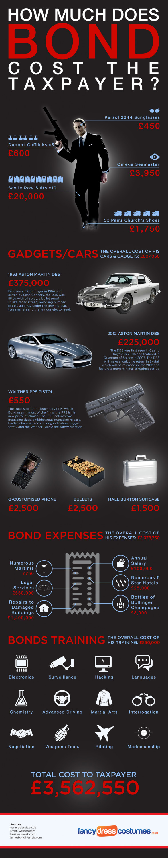 How Much Does James Bond Cost The Taxpayer?