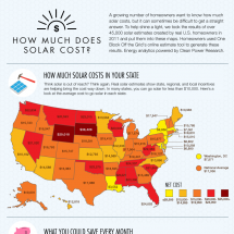 How Much Does Solar Cost? Infographic