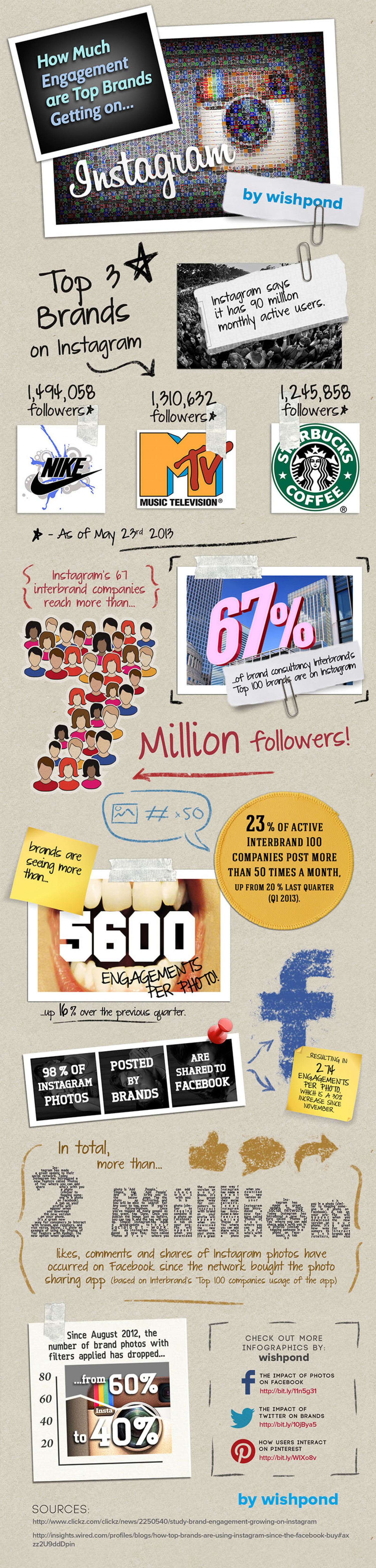 How Much Engagement Are Top Brands Getting on Instagram? Infographic