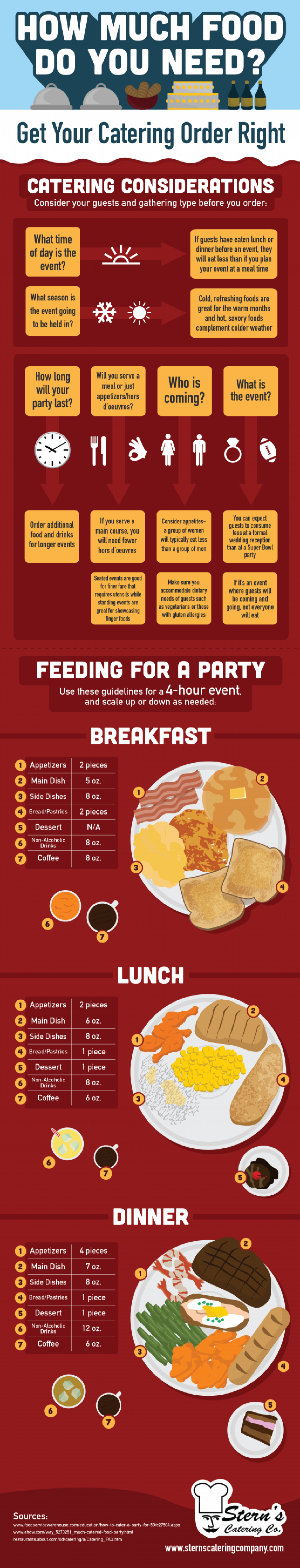 How Much Food Do You Need? Get Your Catering Order Right  Infographic