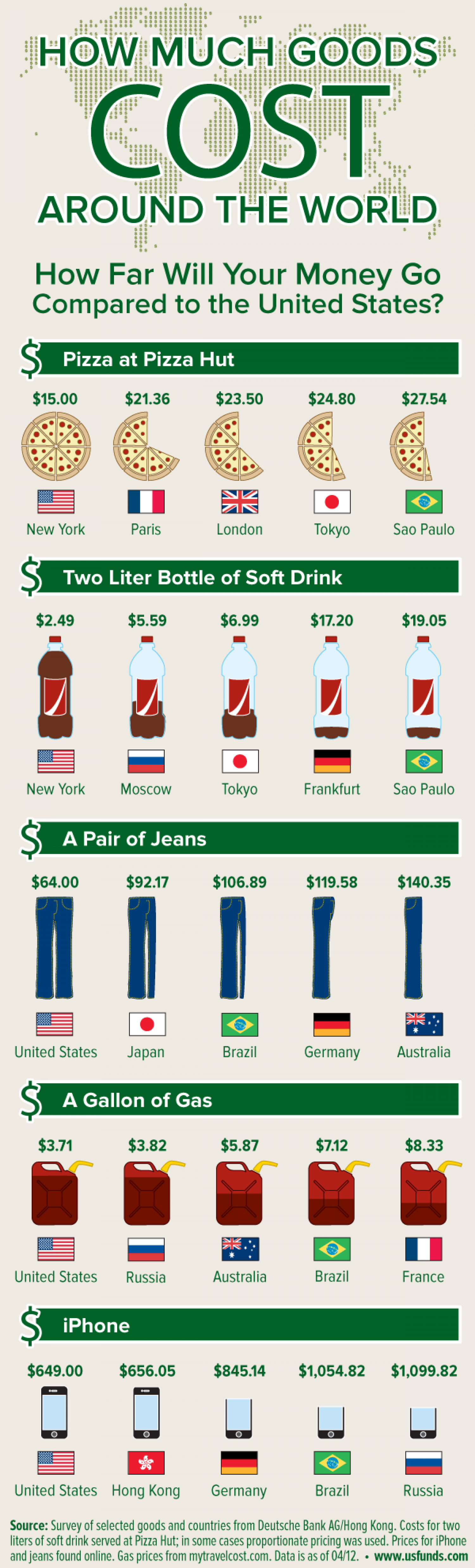 How much goods cost around the world Infographic