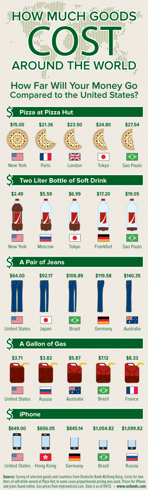 How much goods cost around the world