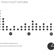 How much I smoke Infographic