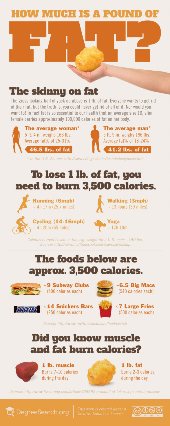 Infographic about the weight of fat and the amount of exercise needed to burn fat.