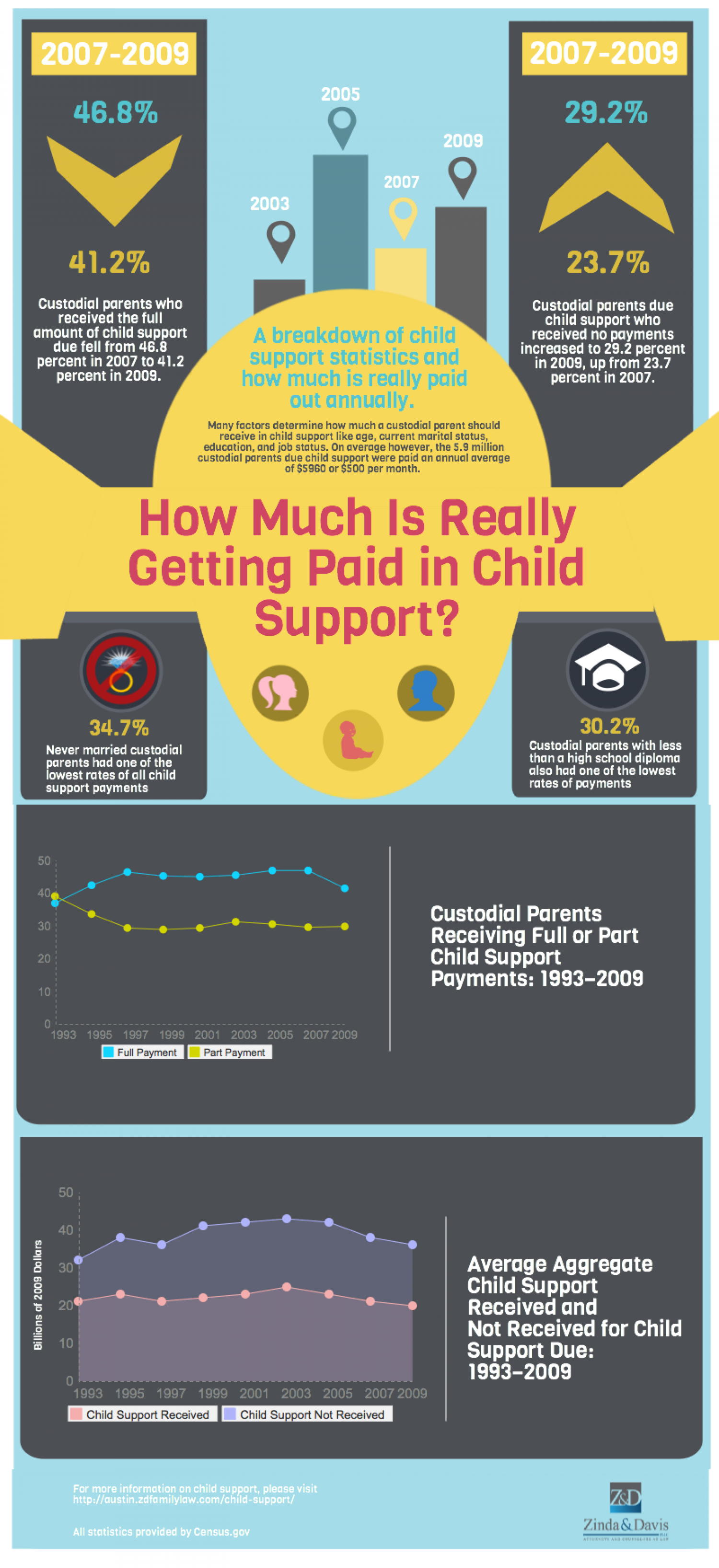 How Much Is Really Getting Paid in Child Support? Infographic