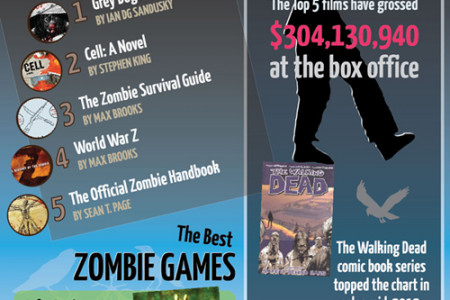 How Much is The Zombie Economy Worth? [Infographic] Infographic
