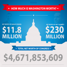 How Much is Washington Worth? Infographic