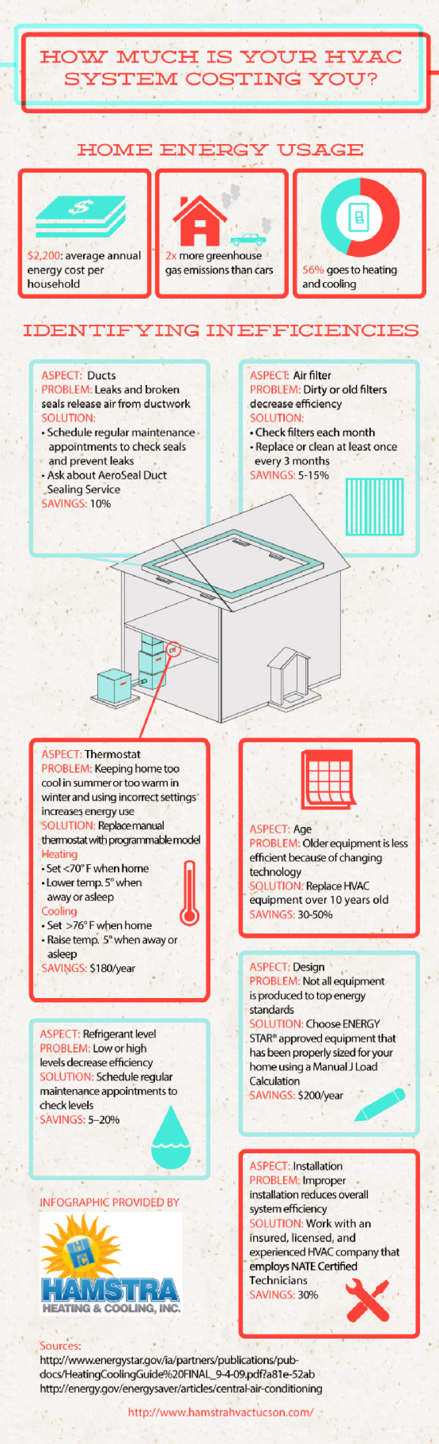 How Much Is Your HVAC System Costing You? Infographic