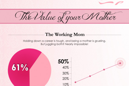 How Much is Your Mom Worth - Happy Mother's Day! Infographic