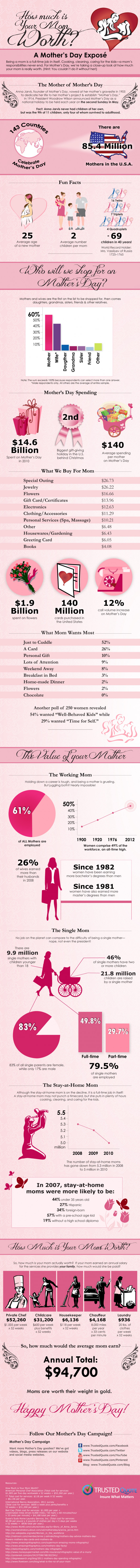 How Much is Your Mom Worth - Happy Mother's Day!