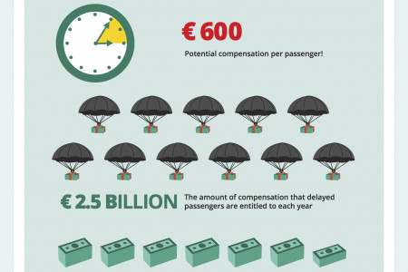 How much money are air passengers leaving on the table Infographic