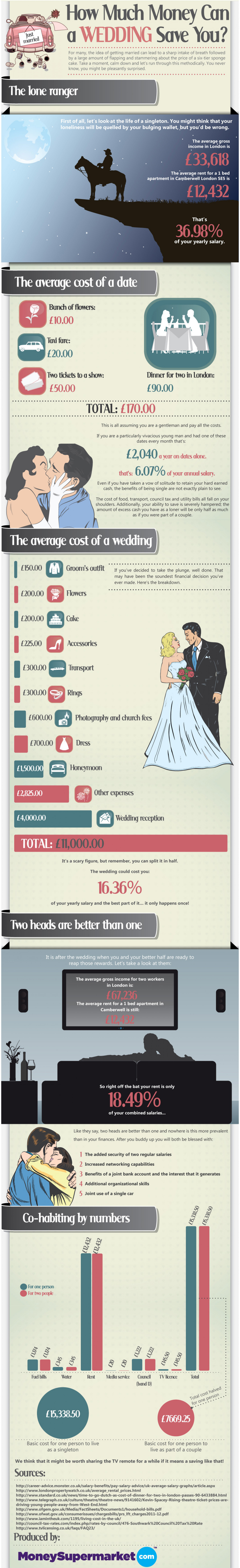 How Much Money Can a Wedding Save You? Infographic