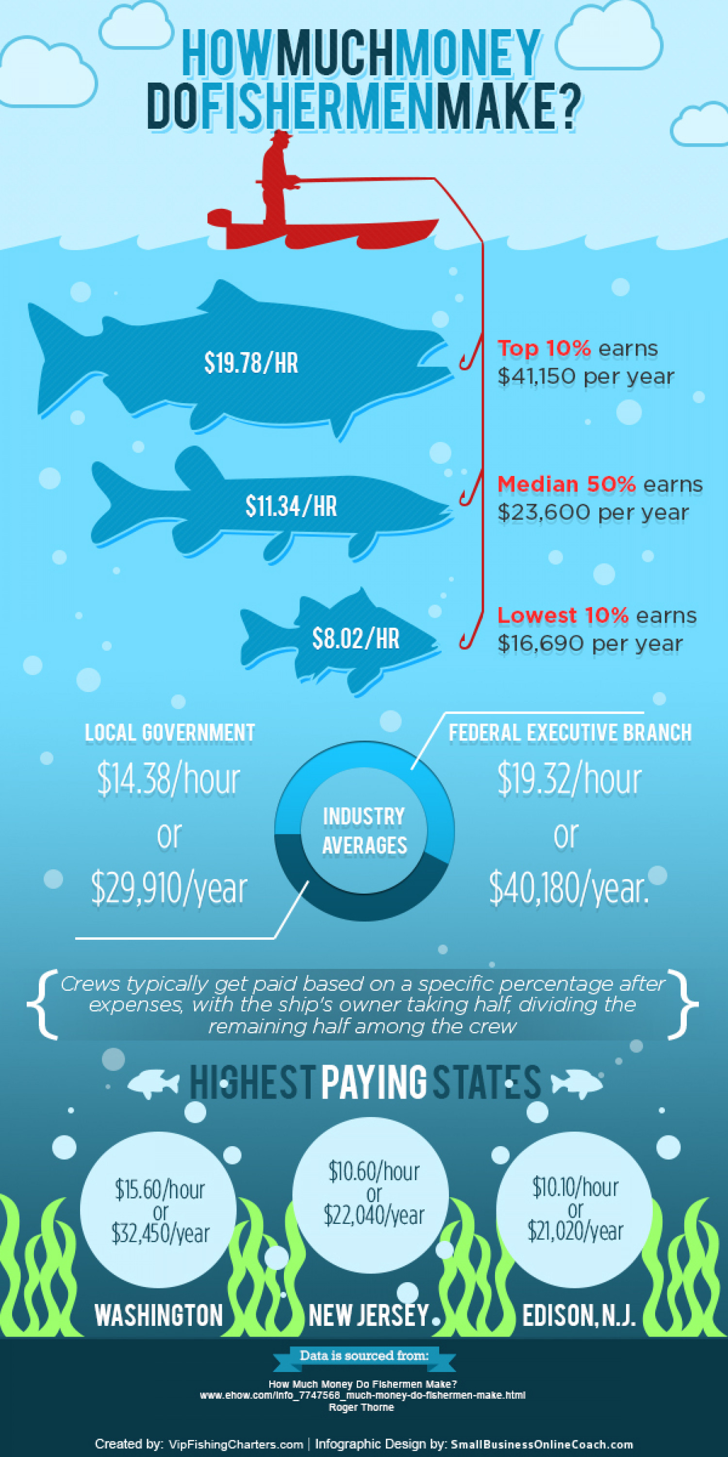 How Much Money Do Fishermen Make? Infographic