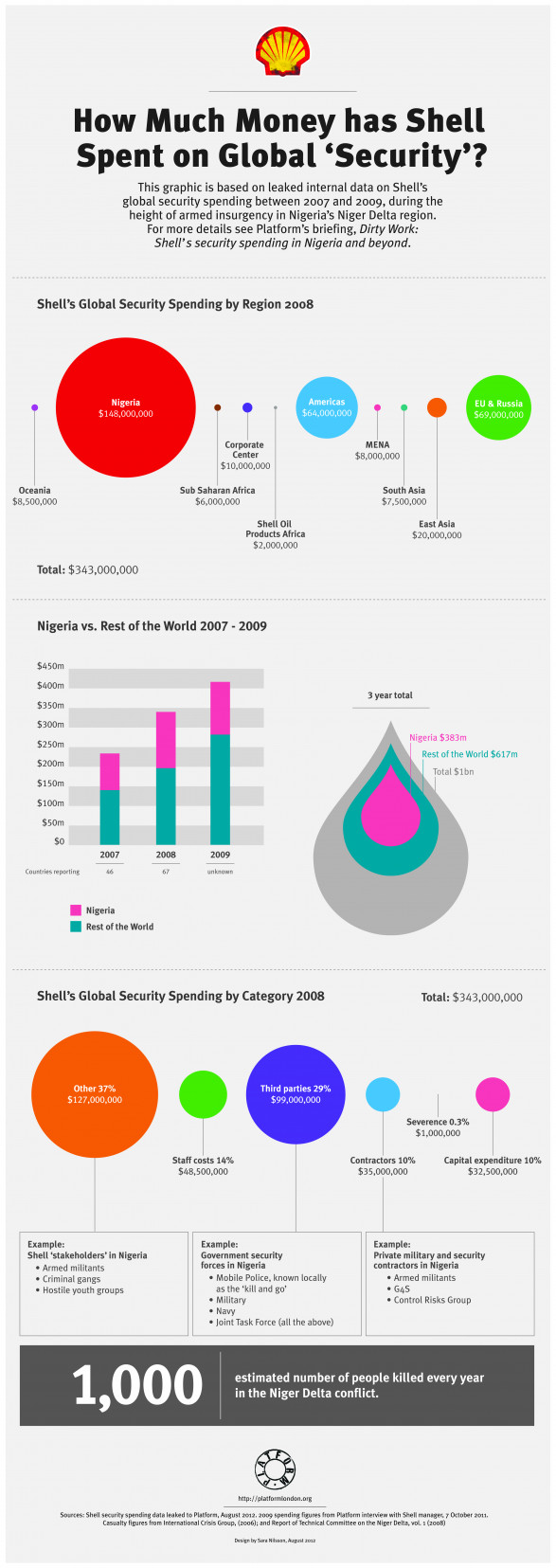 How Much Money has Shell Spent on Global