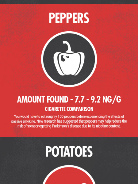 How Much Nicotine Do You Intake? Infographic