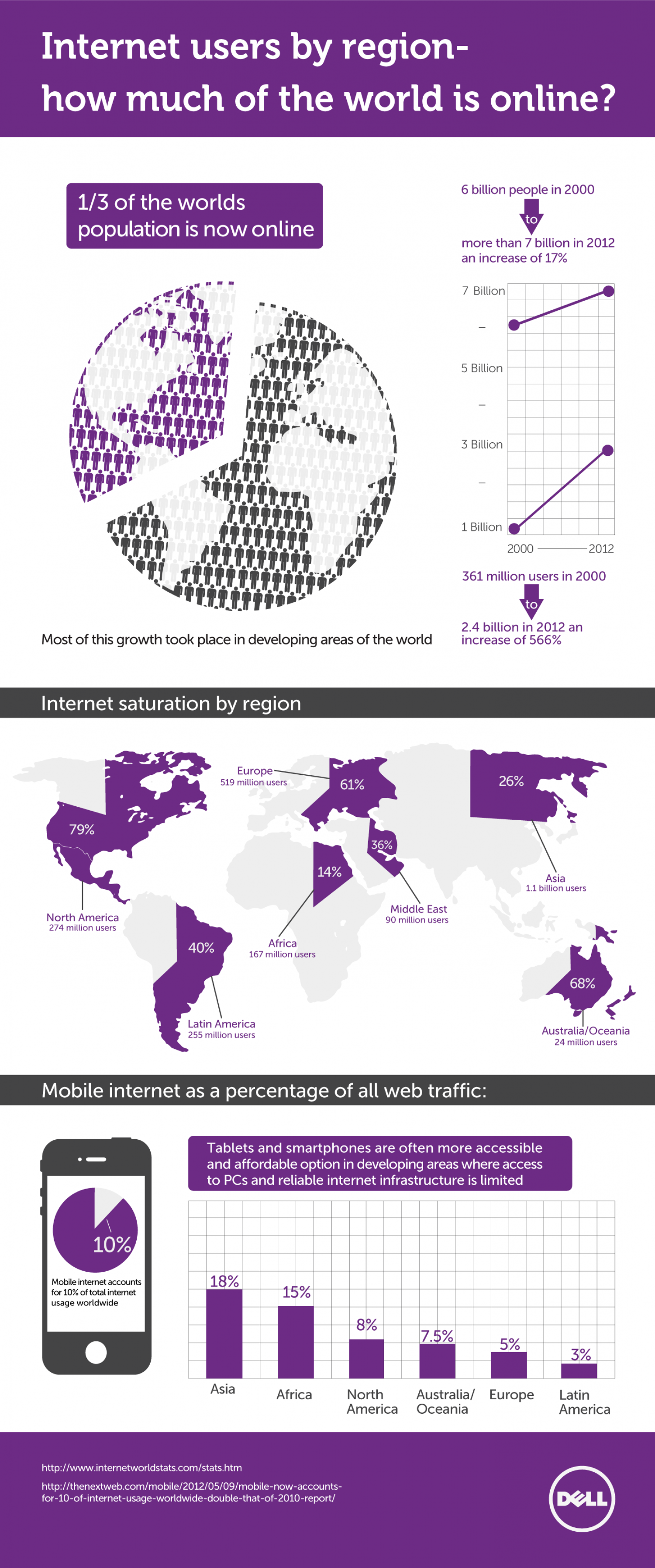 How much of the world is online? Infographic