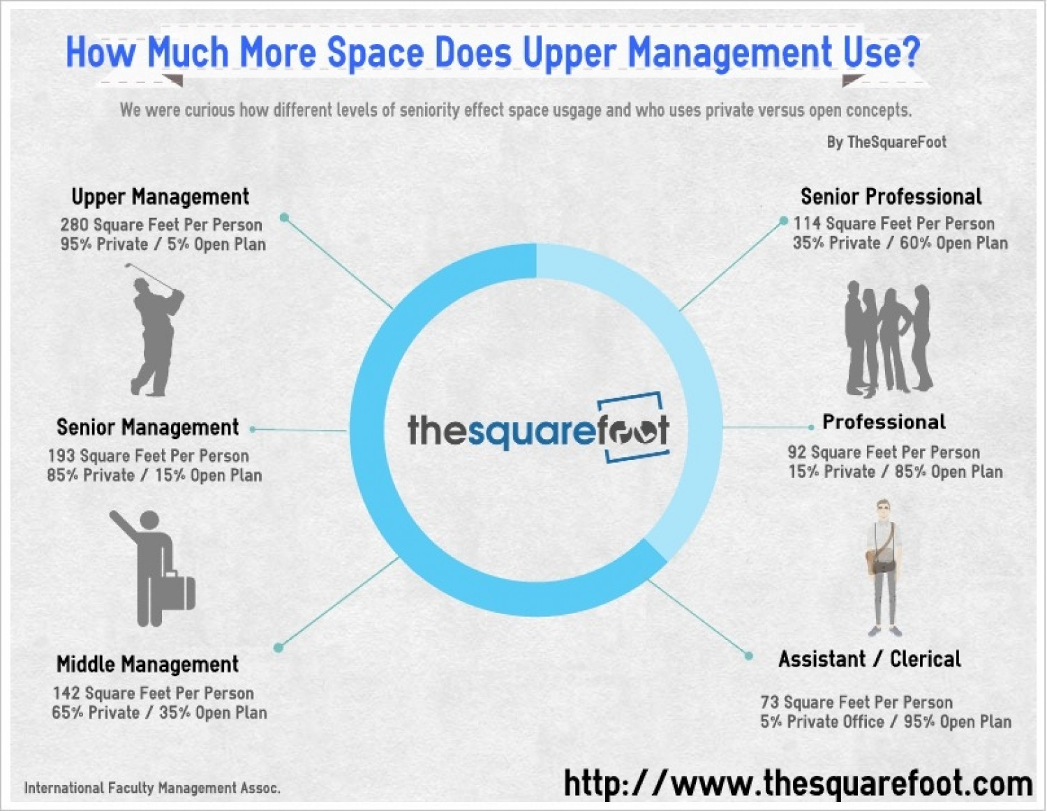 How Much Office Space Do I Need