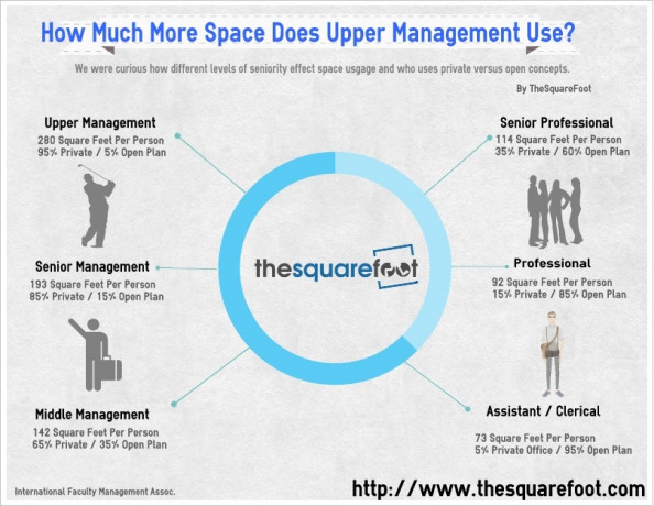 How Much Office Space Do I Need? Infographic